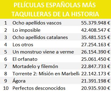 Películas españolas más taquilleras de la historia