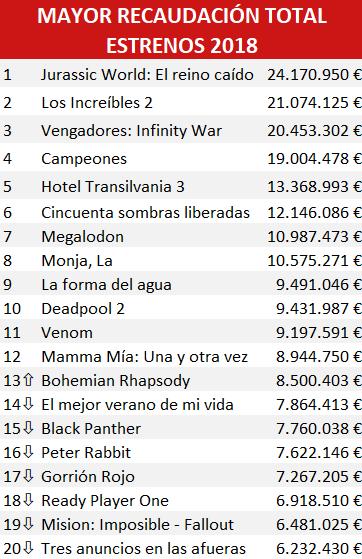 ranking recaudación películas 2018