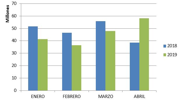 Recaudación mensual  taquilla 2019 España