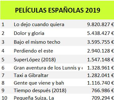Películas españolas 2019