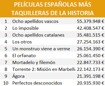 películas españolas más taquilleras en España